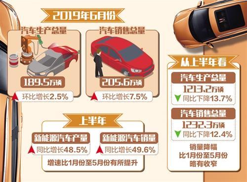 6月份乘用车销量环比增长10.7% 汽车市场迎来回暖